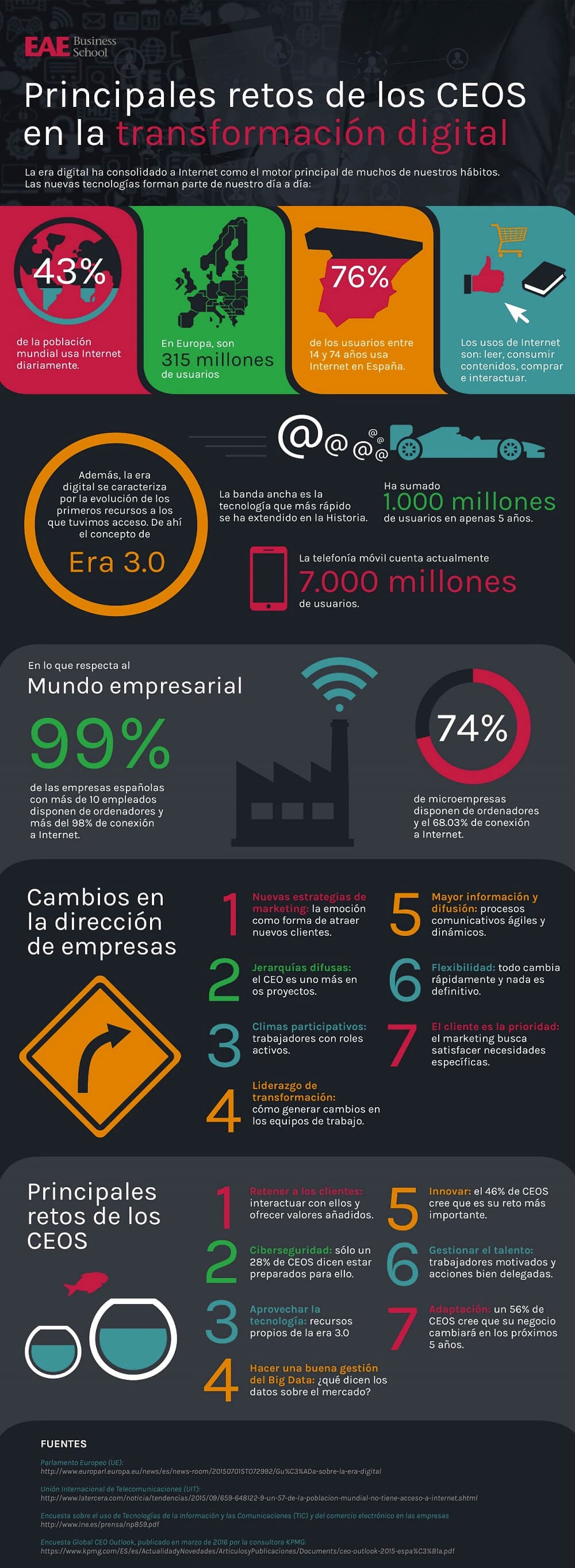 Transformacion digital de empresas
