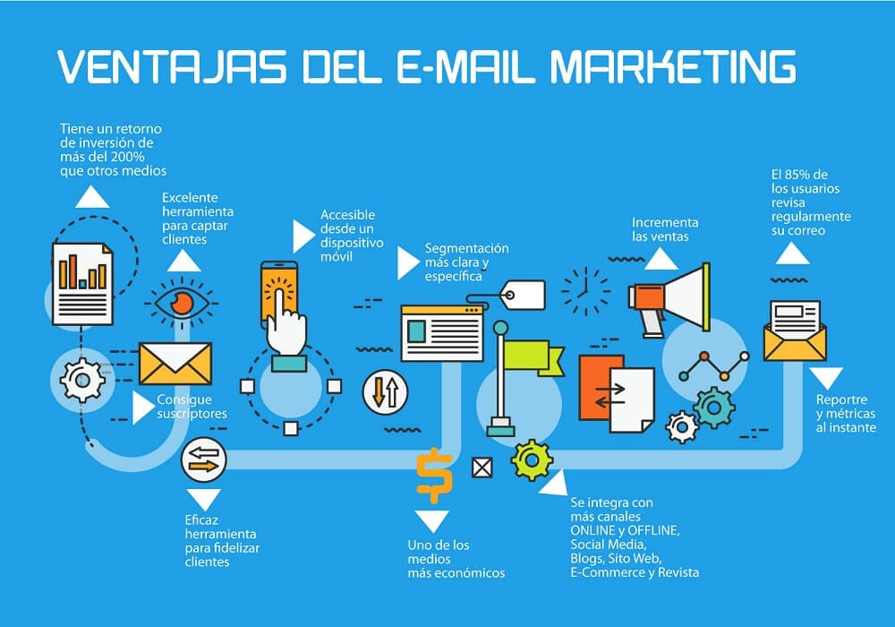 ventajas-del-email-marketing