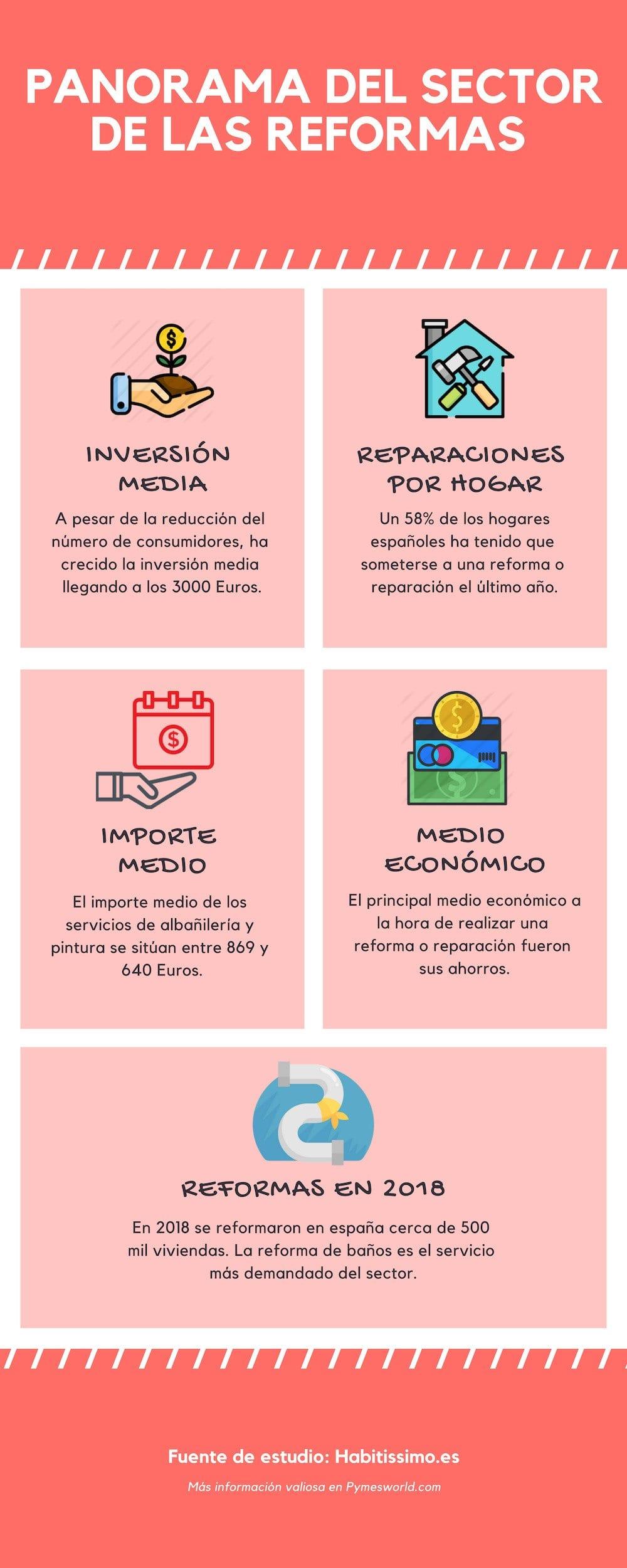 Infografía sector de reformas