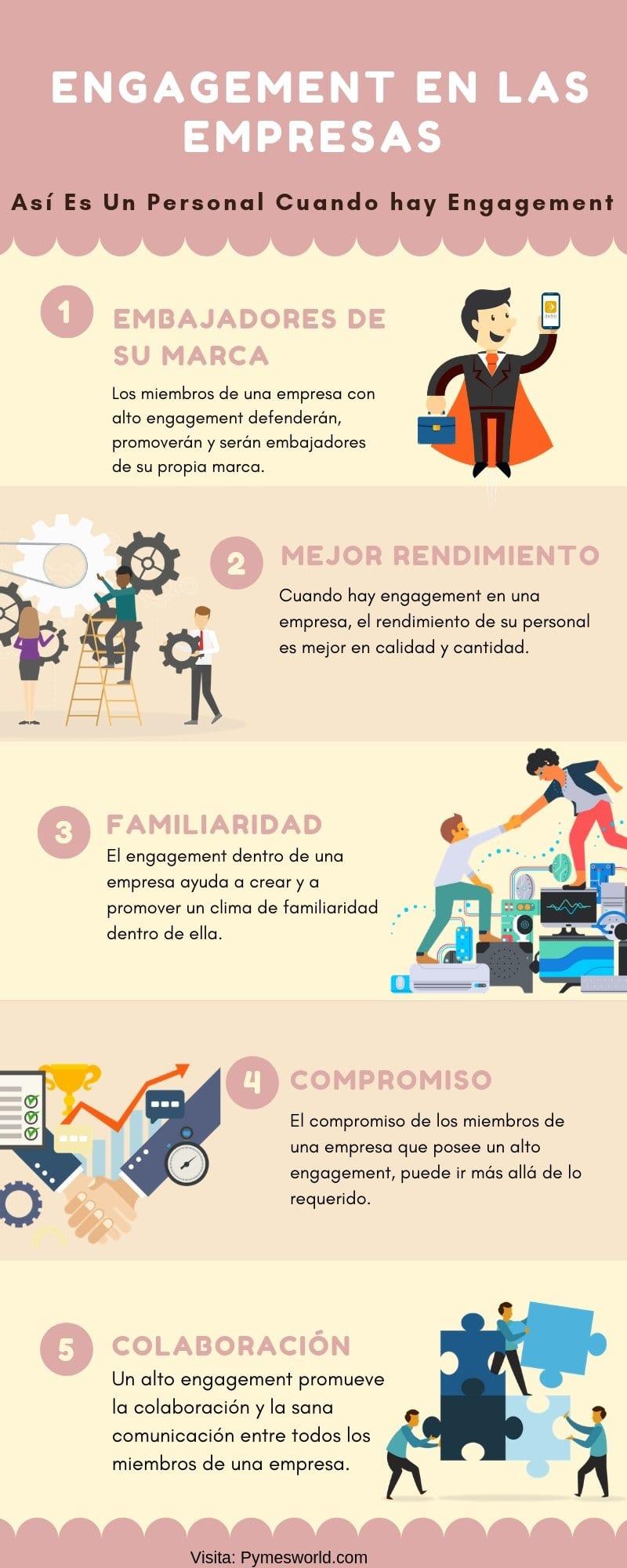 Infografía engagement empresarial