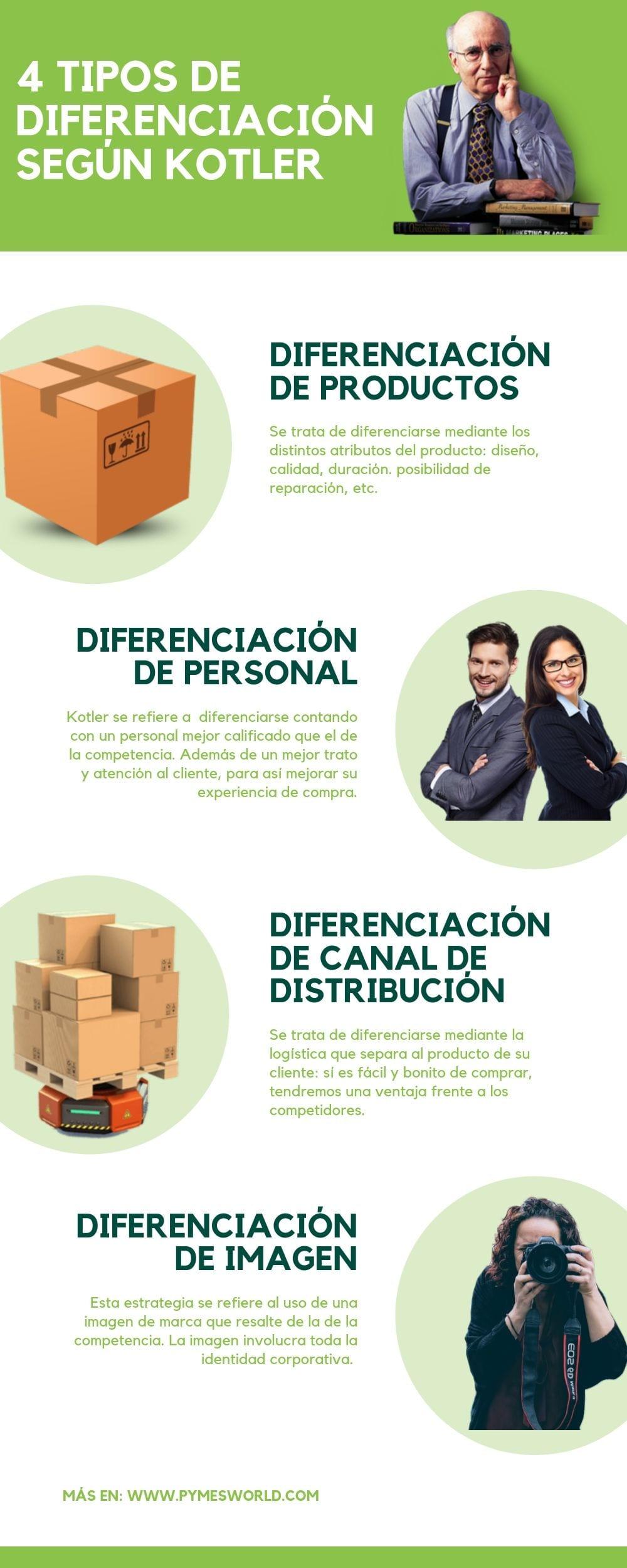 Diferenciación de empresas
